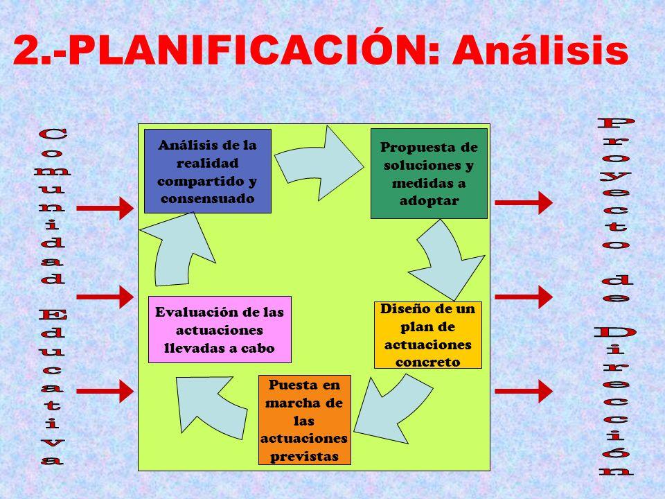 2.-PLANIFICACIÓN: Análisis