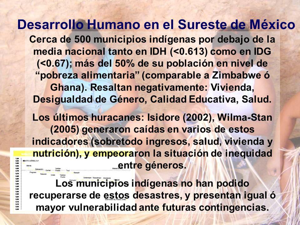 Desarrollo Humano en el Sureste de México