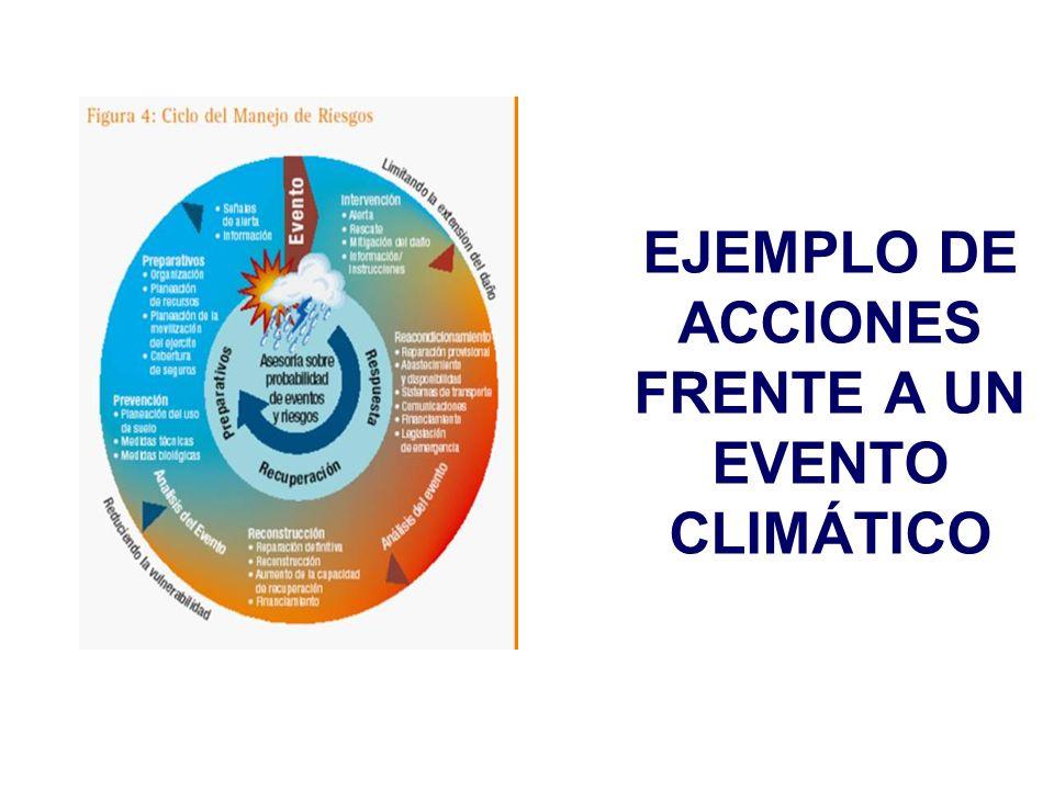 EJEMPLO DE ACCIONES FRENTE A UN EVENTO CLIMÁTICO