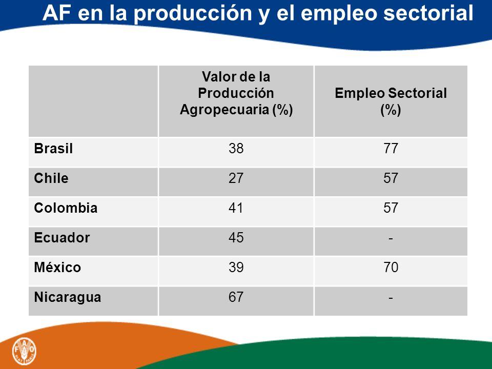 AF en la producción y el empleo sectorial