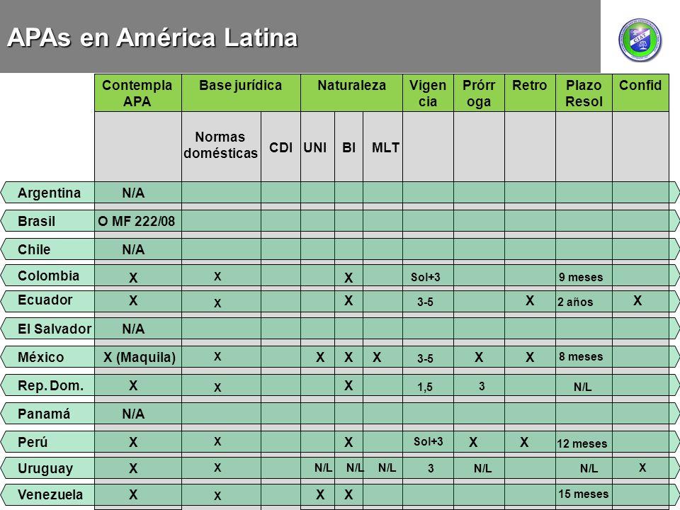 APAs en América Latina Retro Plazo Resol Confid Vigencia Contempla APA