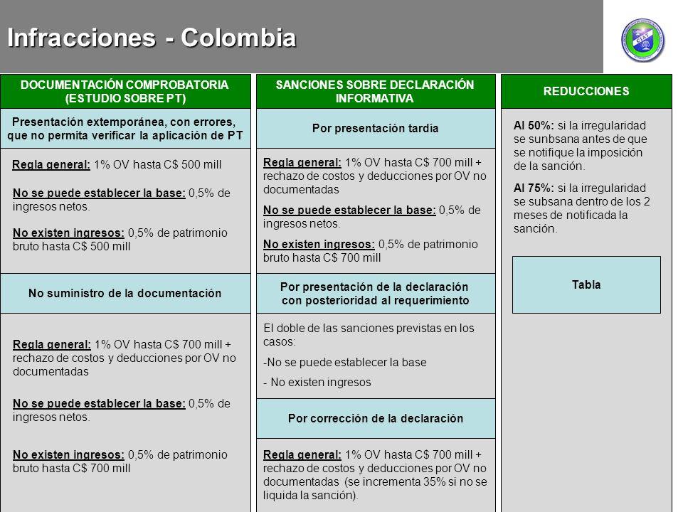 Infracciones - Colombia