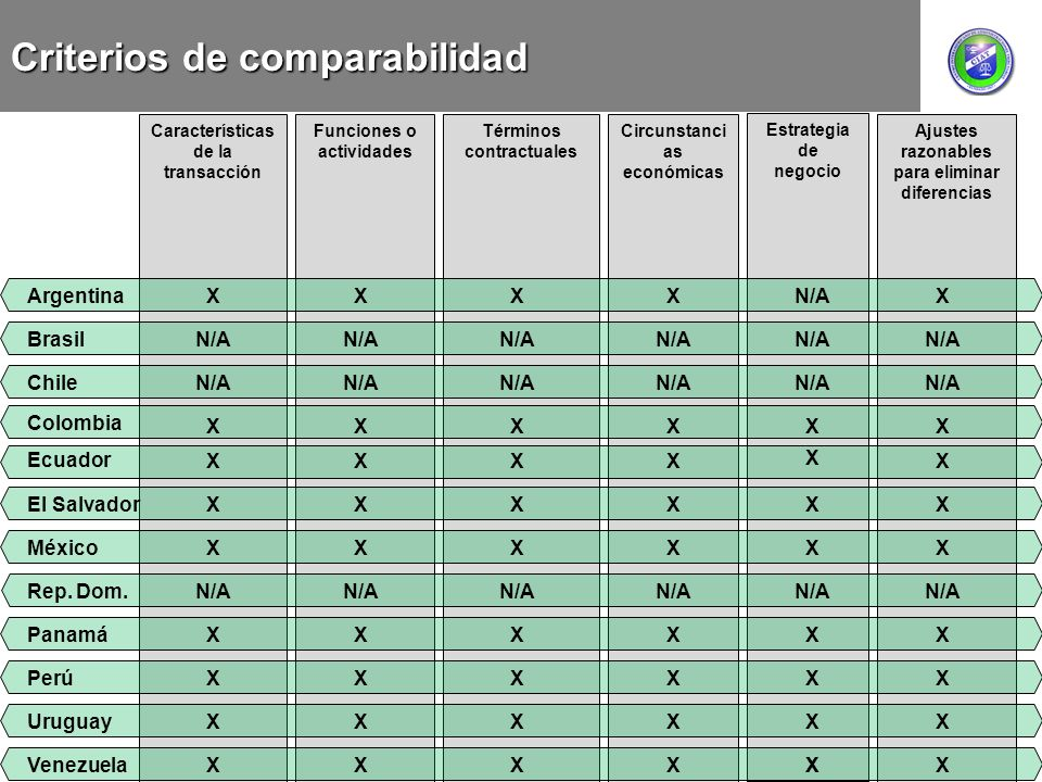 Criterios de comparabilidad