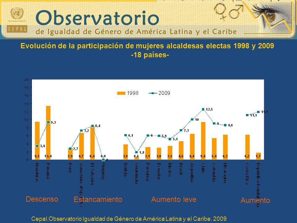 Evolución de la participación de mujeres alcaldesas electas 1998 y 2009