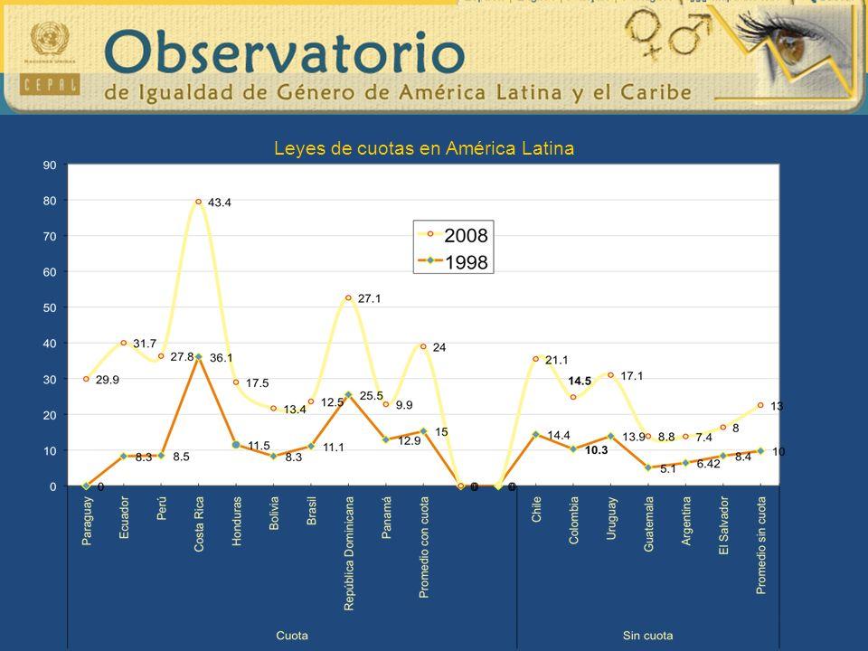 Leyes de cuotas en América Latina
