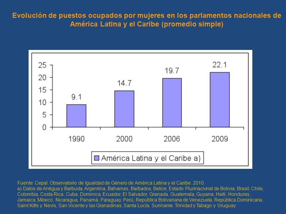 Evolución de puestos ocupados por mujeres en los parlamentos nacionales de América Latina y el Caribe (promedio simple)