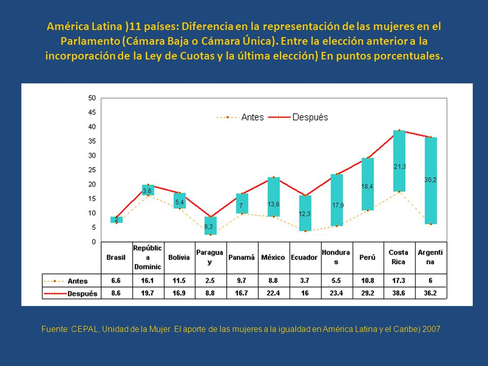 América Latina )11 países: Diferencia en la representación de las mujeres en el Parlamento (Cámara Baja o Cámara Única). Entre la elección anterior a la incorporación de la Ley de Cuotas y la última elección) En puntos porcentuales.