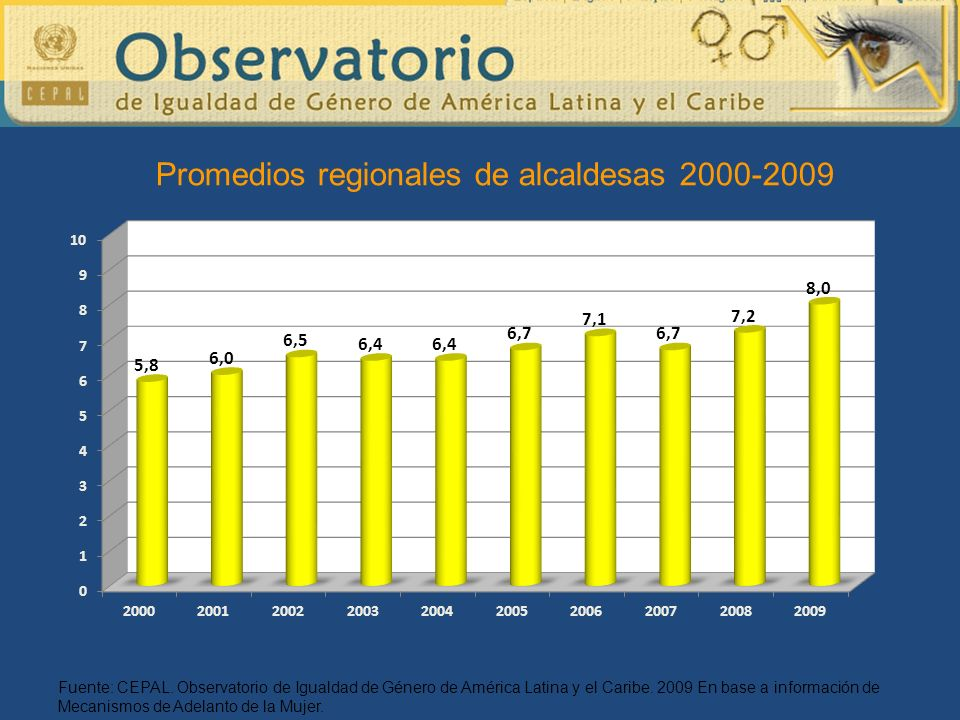 Promedios regionales de alcaldesas 2000-2009