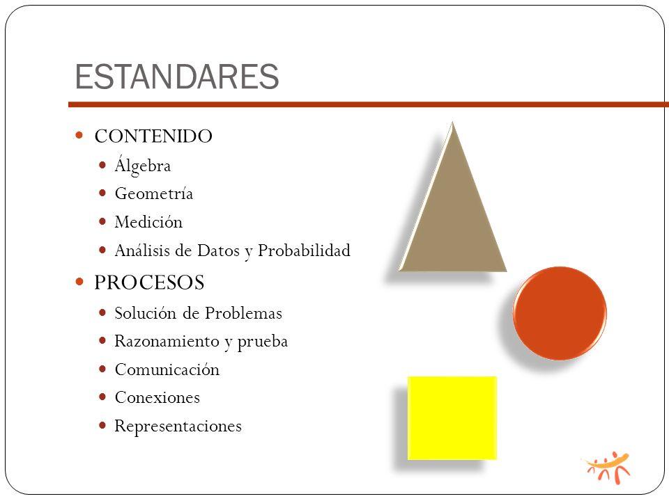 ESTANDARES PROCESOS CONTENIDO Álgebra Geometría Medición