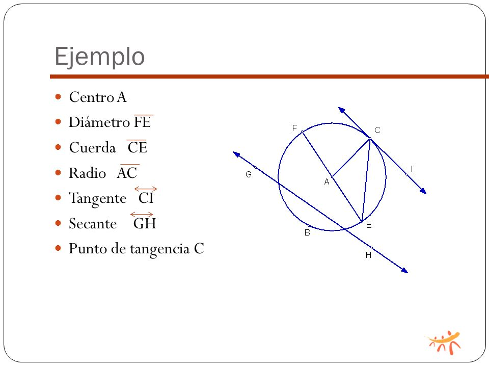 Ejemplo Centro A Diámetro FE Cuerda CE Radio AC Tangente CI Secante GH