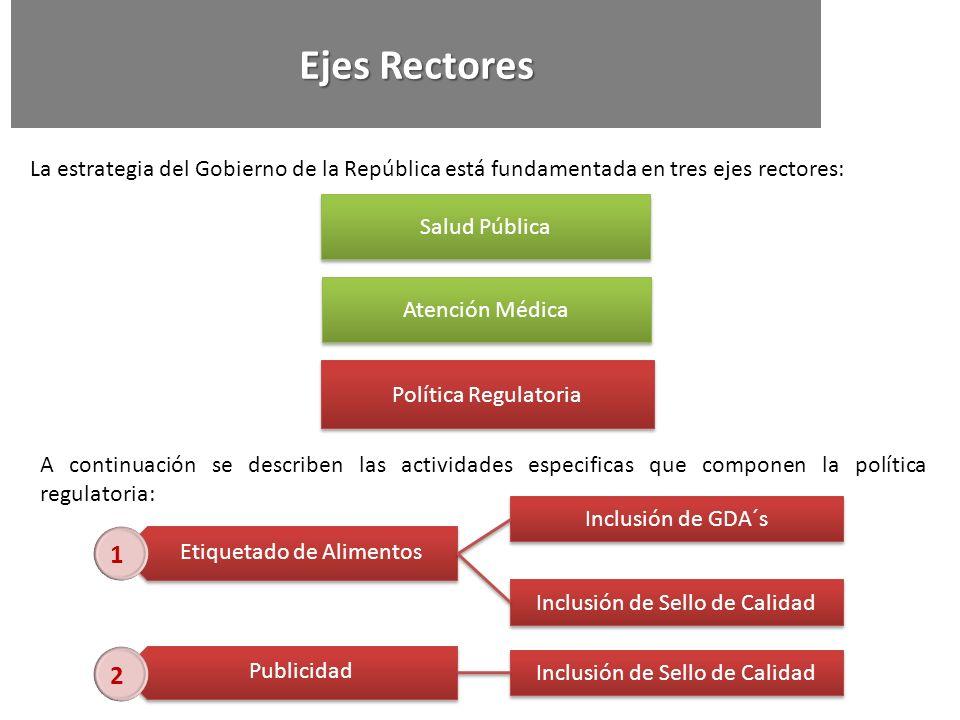 Ejes Rectores La estrategia del Gobierno de la República está fundamentada en tres ejes rectores: Política Regulatoria.