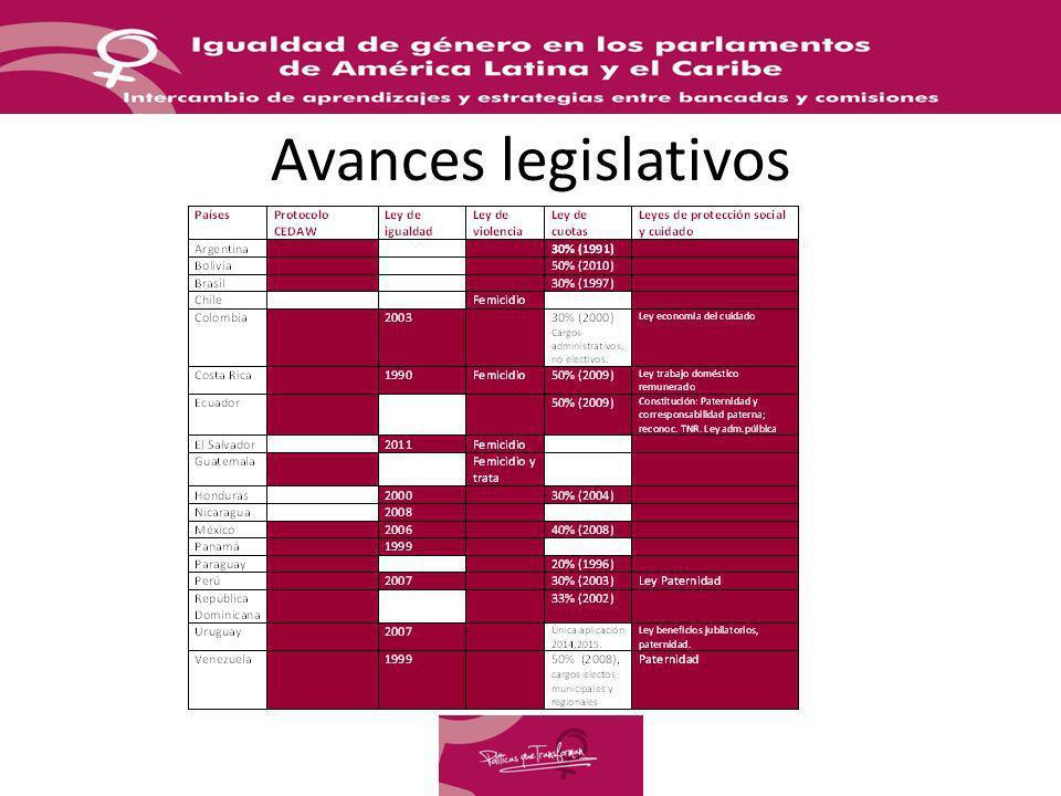 Avances legislativos LEYES DE IGUALDAD