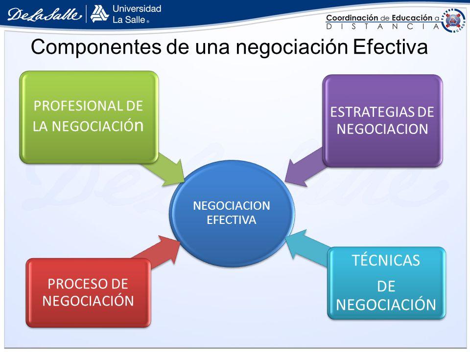 Componentes de una negociación Efectiva