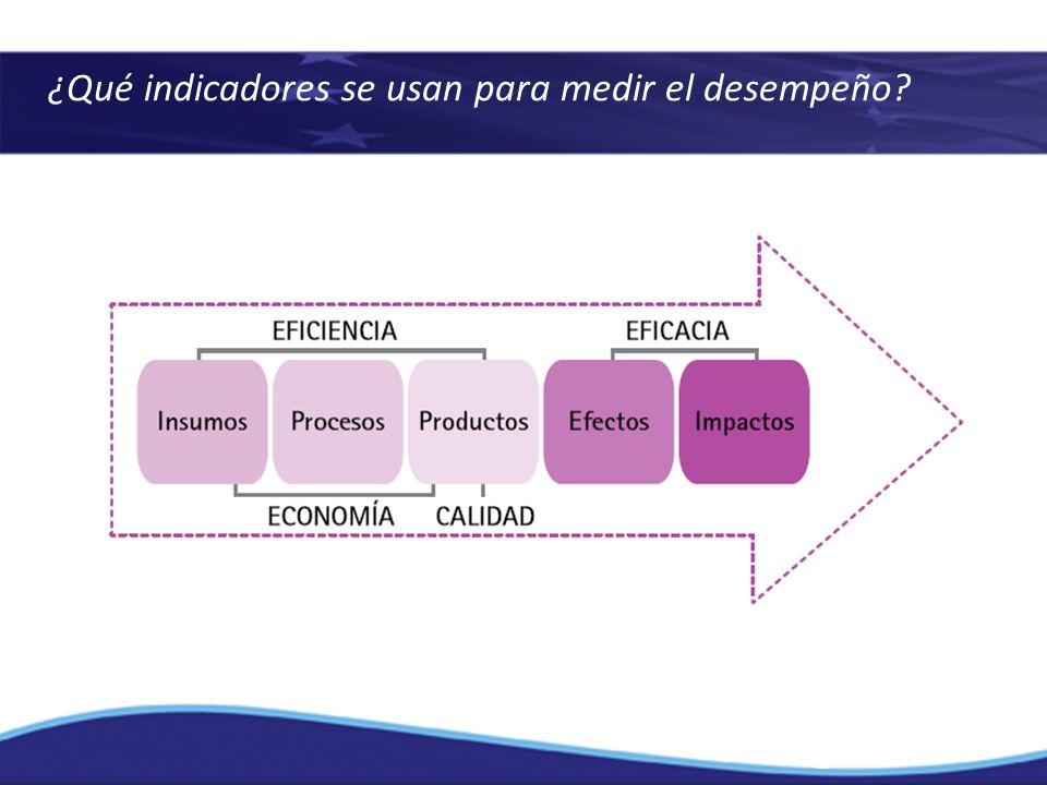 ¿Qué indicadores se usan para medir el desempeño