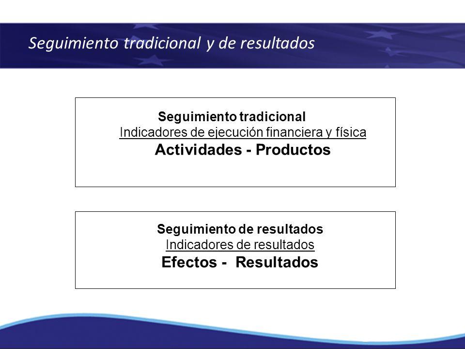 Seguimiento tradicional y de resultados