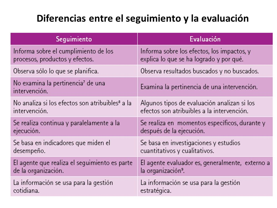 Diferencias entre el seguimiento y la evaluación Título Principal