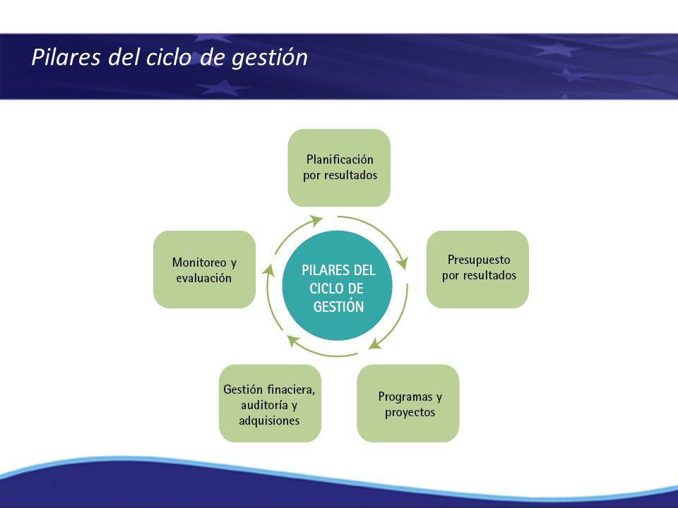 Pilares del ciclo de gestión