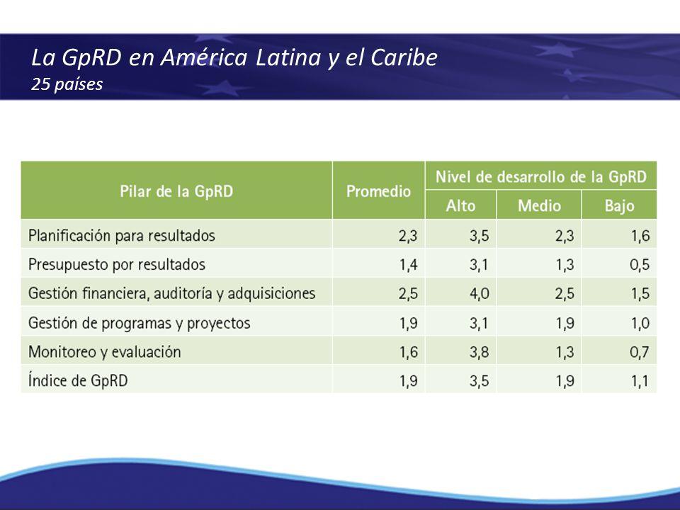 La GpRD en América Latina y el Caribe