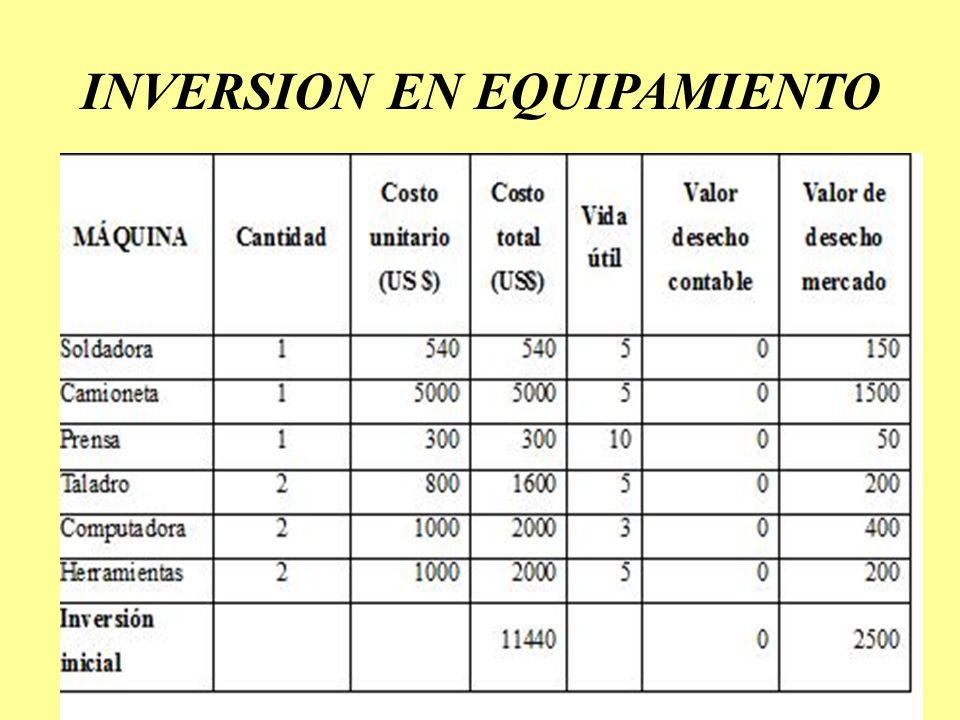 INVERSION EN EQUIPAMIENTO