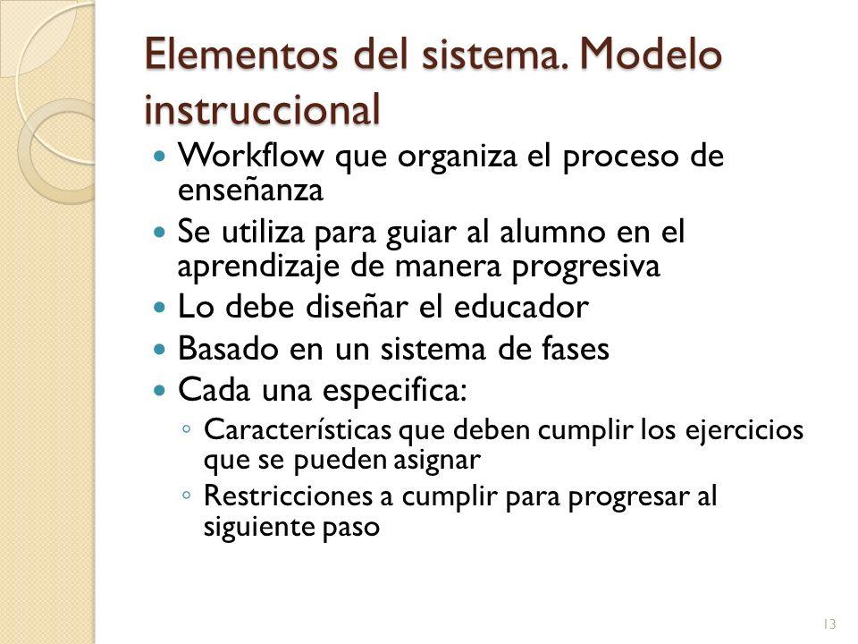 Elementos del sistema. Modelo instruccional