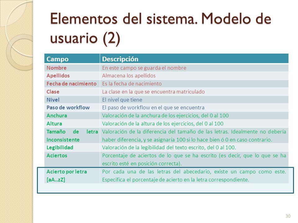 Elementos del sistema. Modelo de usuario (2)