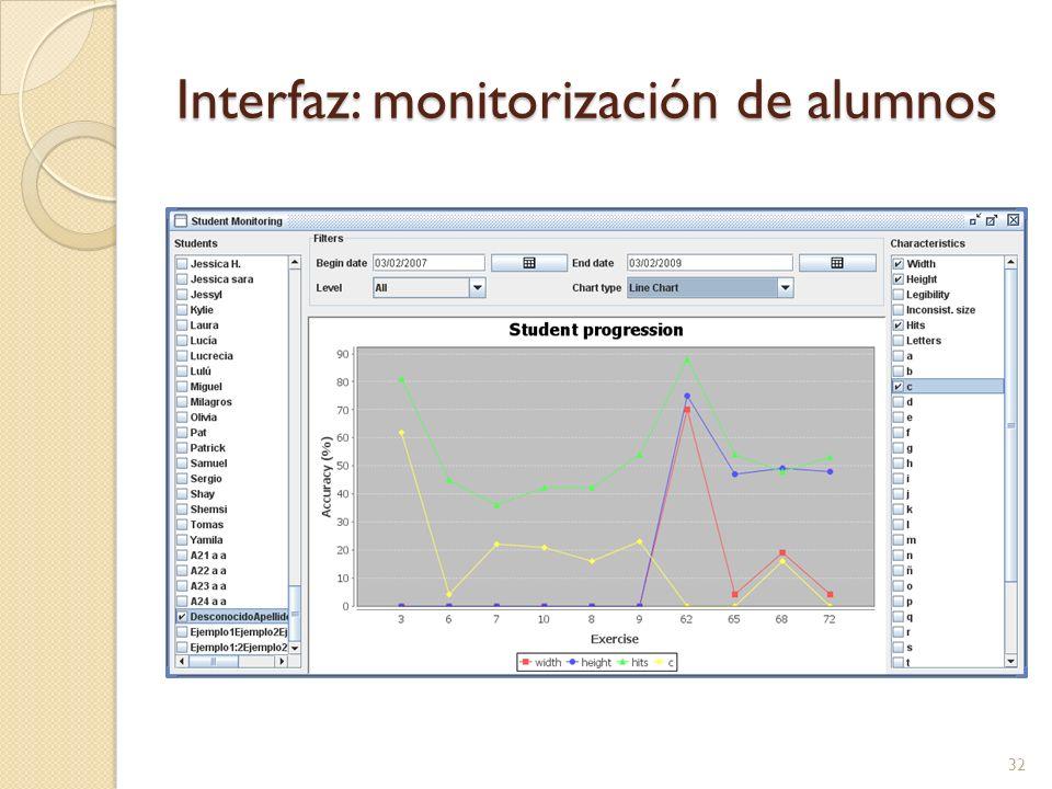 Interfaz: monitorización de alumnos