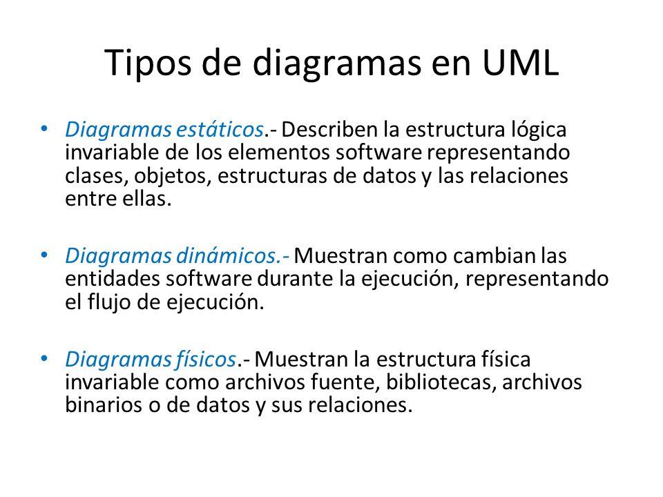 Tipos de diagramas en UML