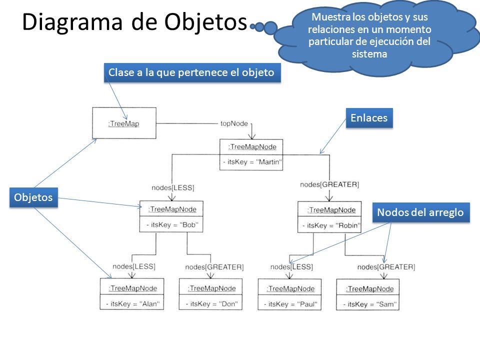 Diagrama de Objetos Clase a la que pertenece el objeto Enlaces Objetos