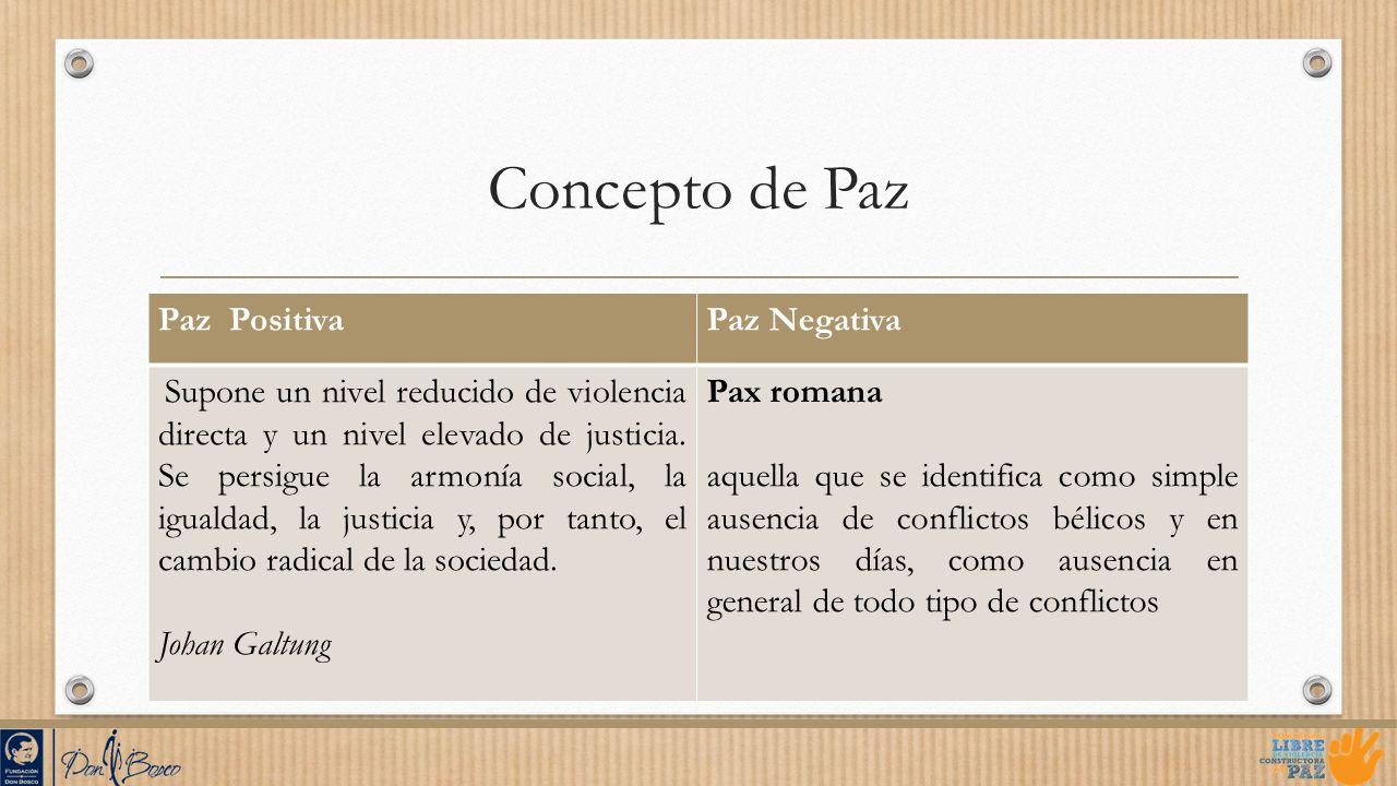 Concepto de Paz Paz Positiva Paz Negativa Johan Galtung Pax romana
