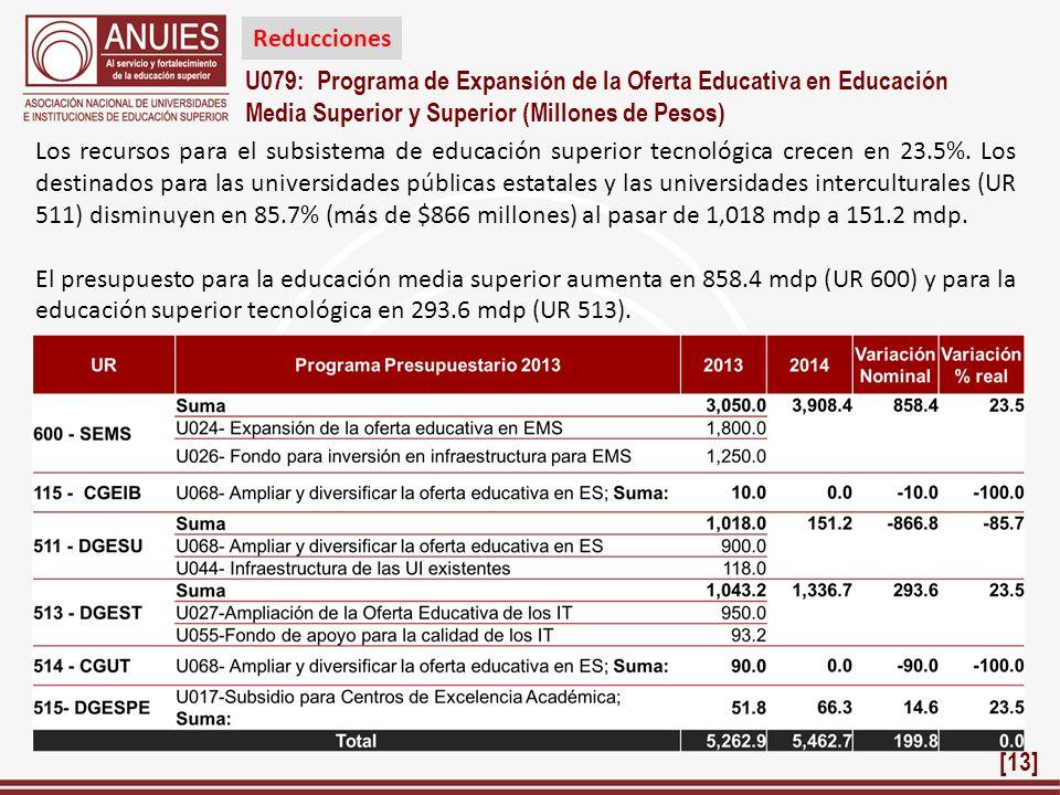 Reducciones U079: Programa de Expansión de la Oferta Educativa en Educación. Media Superior y Superior (Millones de Pesos)