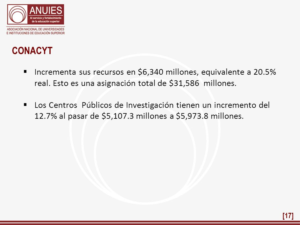 CONACYT Incrementa sus recursos en $6,340 millones, equivalente a 20.5% real. Esto es una asignación total de $31,586 millones.
