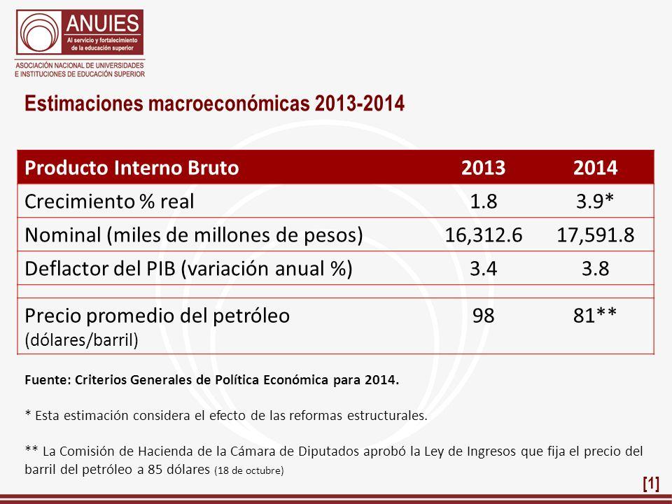 Estimaciones macroeconómicas 2013-2014 Producto Interno Bruto 2013