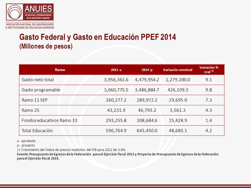 Gasto Federal y Gasto en Educación PPEF 2014