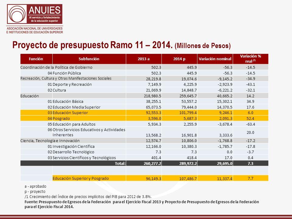 Proyecto de presupuesto Ramo 11 – 2014. (Millones de Pesos)