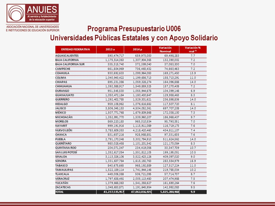 Programa Presupuestario U006