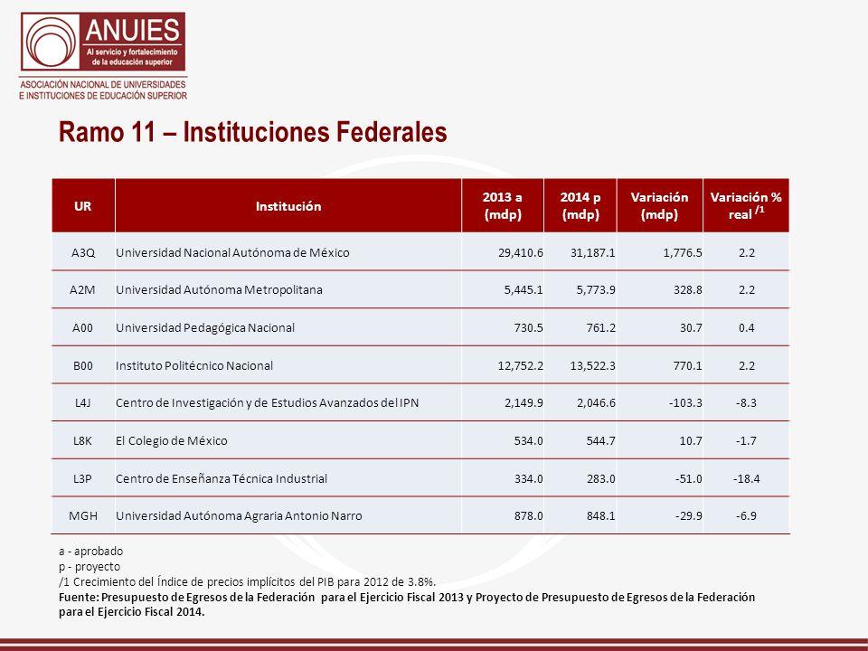 Ramo 11 – Instituciones Federales