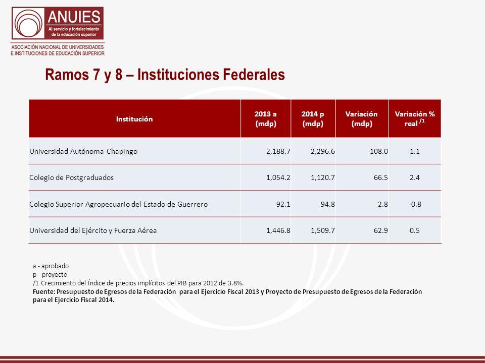 Ramos 7 y 8 – Instituciones Federales
