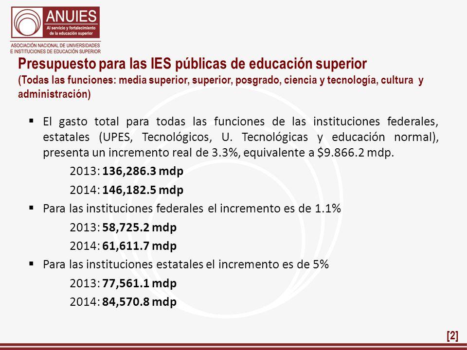 Presupuesto para las IES públicas de educación superior