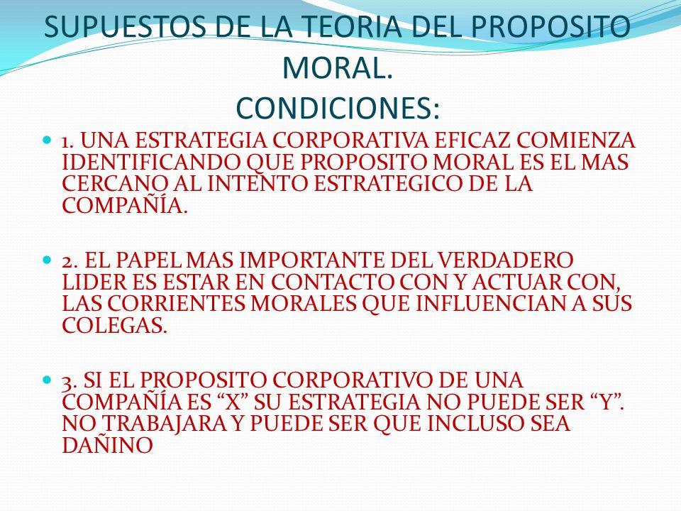 SUPUESTOS DE LA TEORIA DEL PROPOSITO MORAL. CONDICIONES: