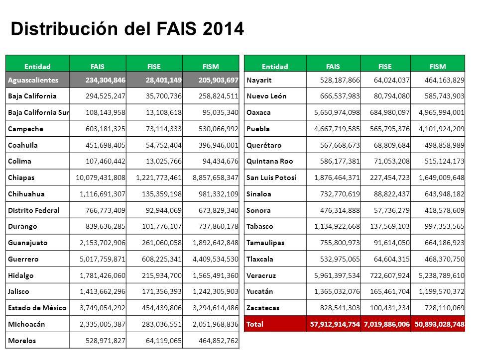 Distribución del FAIS 2014 Entidad FAIS FISE FISM Aguascalientes