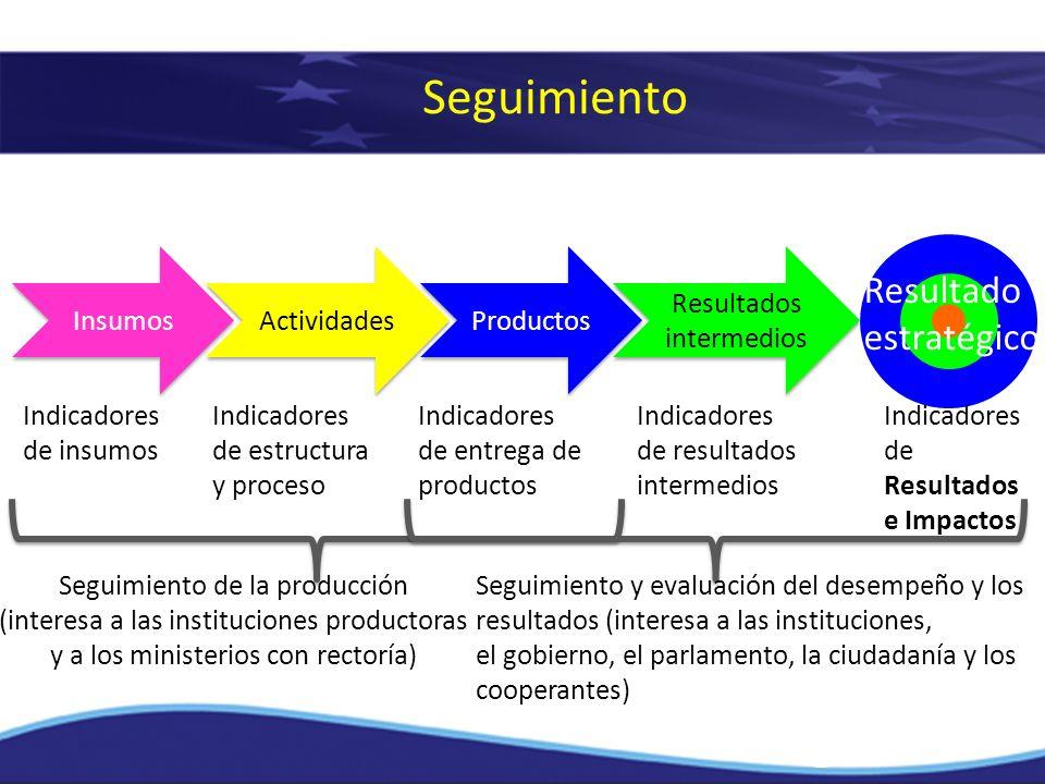 Seguimiento Resultado estratégico Insumos Actividades Productos