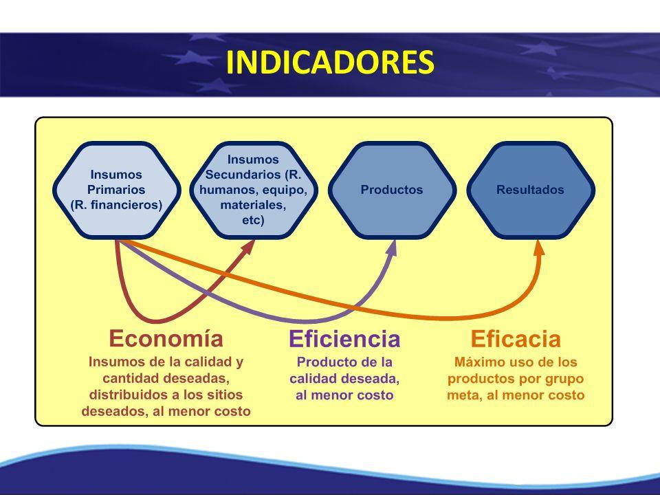INDICADORES