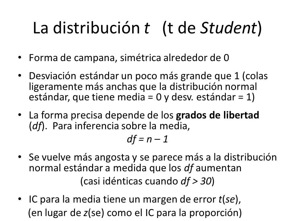 La distribución t (t de Student)