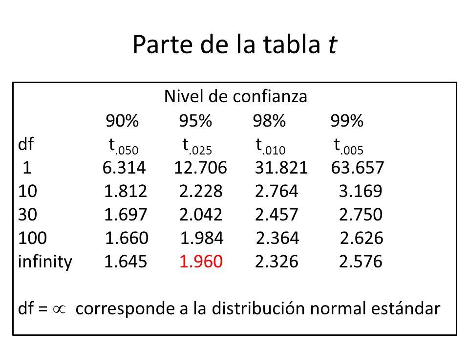 Parte de la tabla t Nivel de confianza 90% 95% 98% 99%