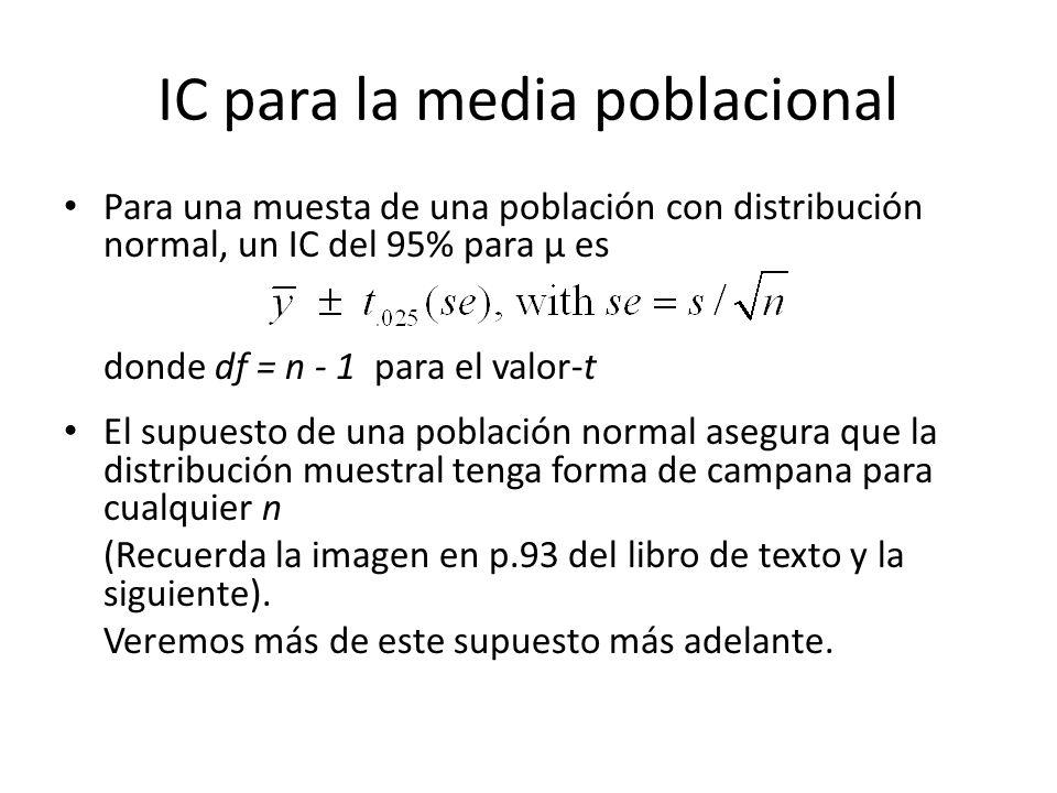 IC para la media poblacional