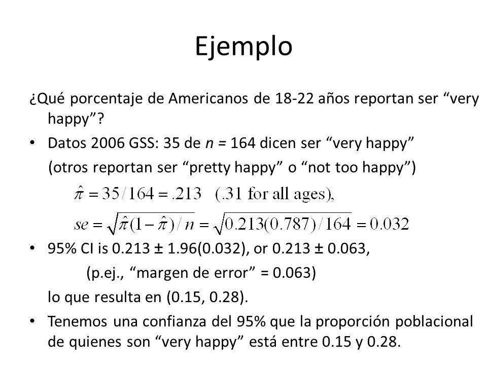 Ejemplo ¿Qué porcentaje de Americanos de 18-22 años reportan ser very happy Datos 2006 GSS: 35 de n = 164 dicen ser very happy