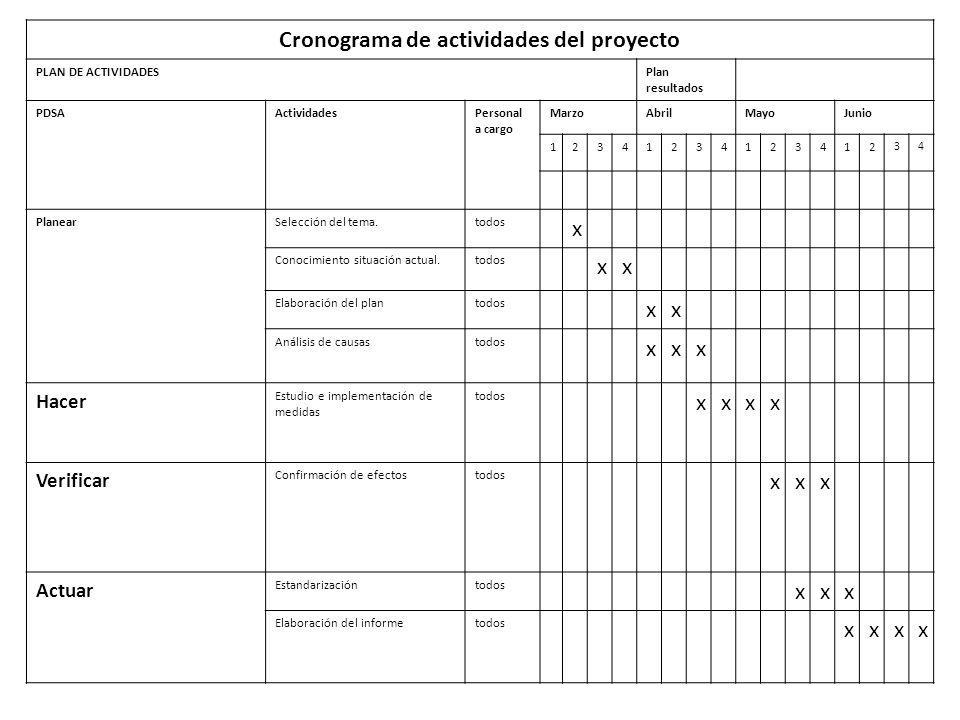 Cronograma de actividades del proyecto