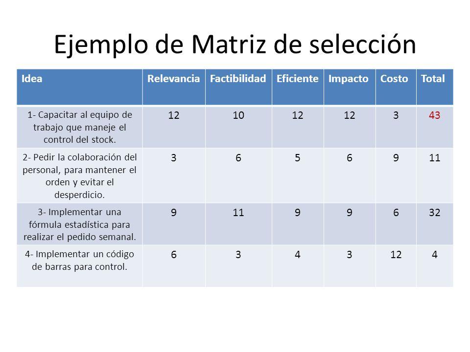 Ejemplo de Matriz de selección