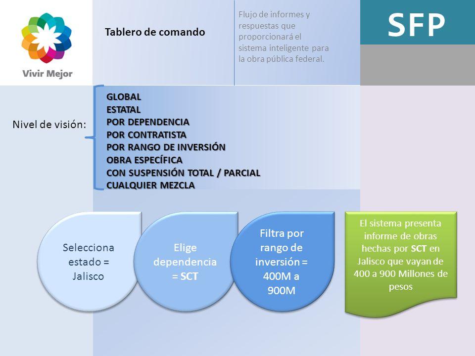 SFP Tablero de comando Nivel de visión: Selecciona estado = Jalisco