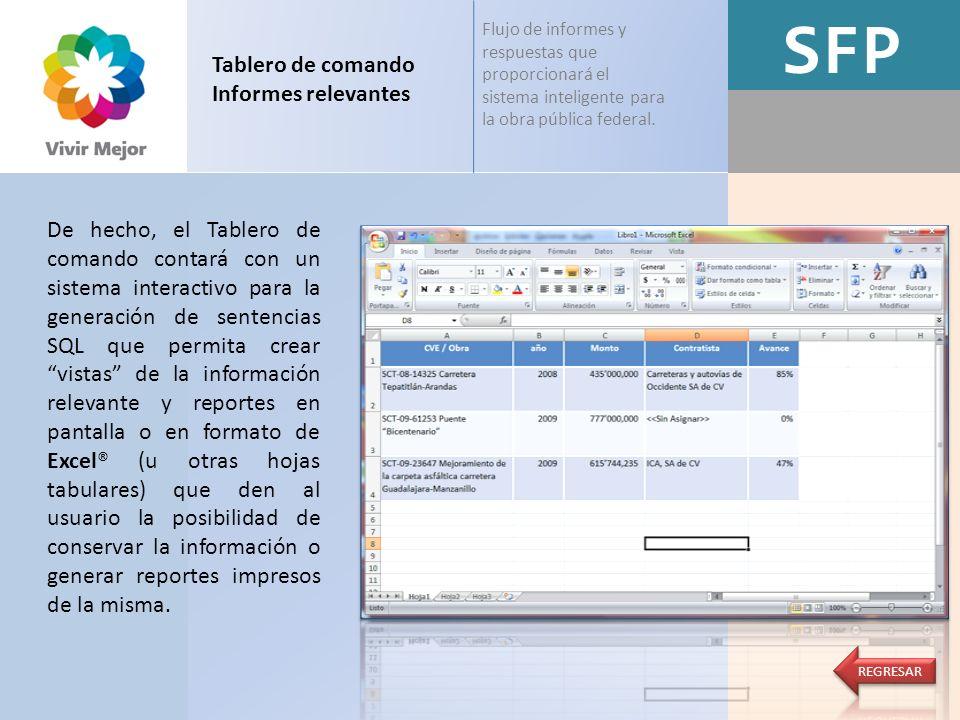 SFP Tablero de comando Informes relevantes